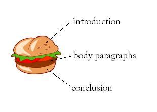 How to Write a Conclusion Paragraph Essay Writing